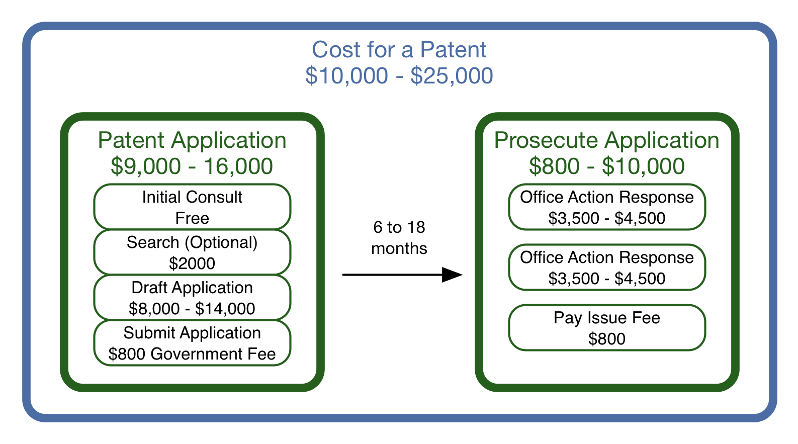 A patent can range in cost from $10,000 to $25,000
