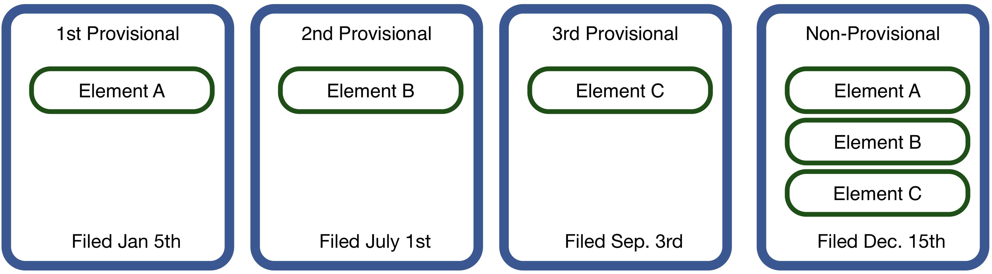 Multiple provisional 				patent applications can be filed over time and combined into a single non-provisional patent application